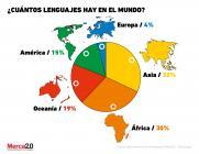 Gráfica del día:Marcas a a favor de la preservación de los lenguajes en el mundo