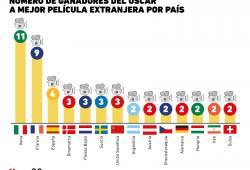 Los países con más reconocimientos en los Oscar por mejor película extranjera