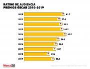 Gráfica del día: El nivel de rating de los Premios Óscar vuelve a repuntar