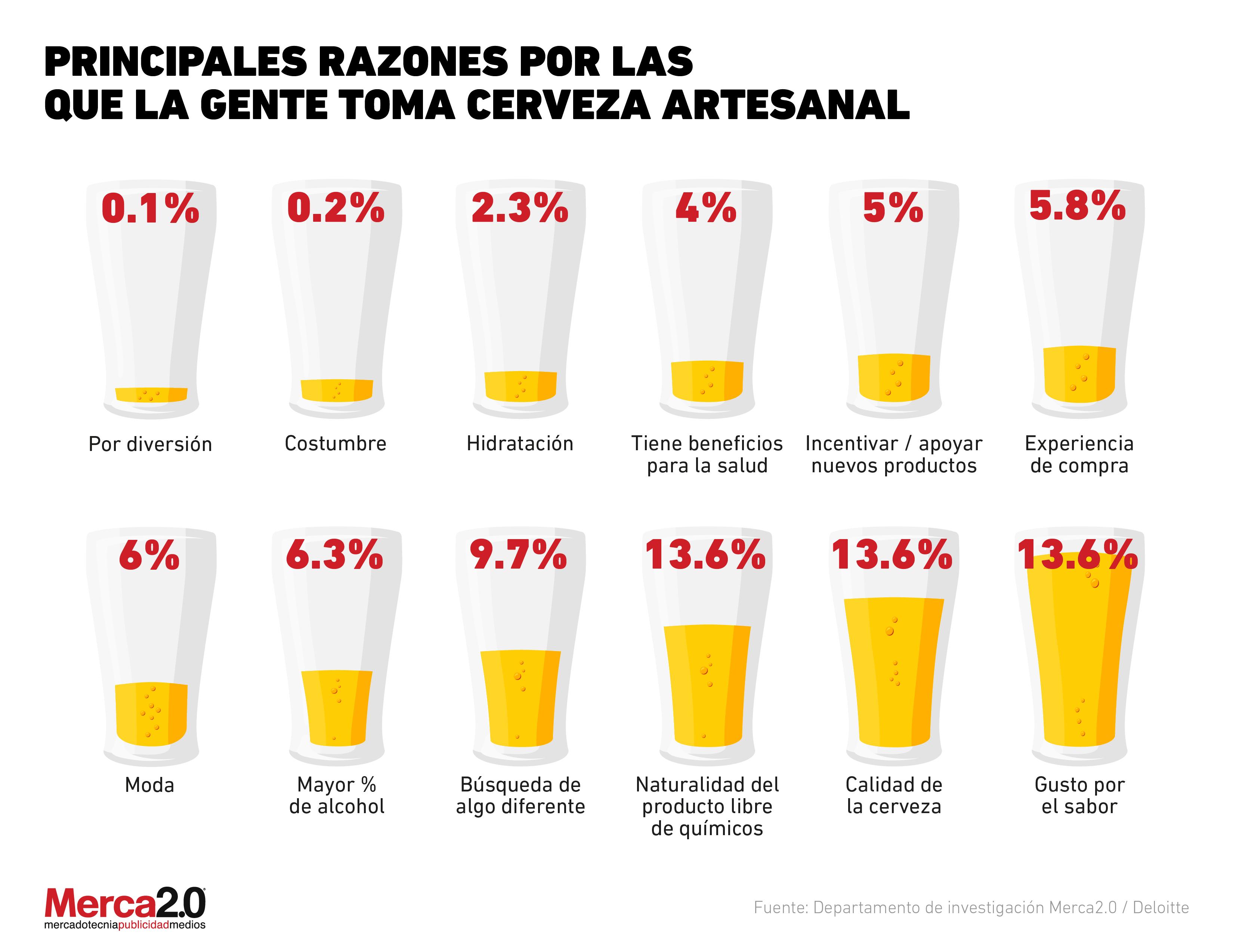 ¿Por qué las personas consumen las cervezas artesanales?