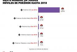 Gráfica del día: Ventas en juegos móviles de Pokémon