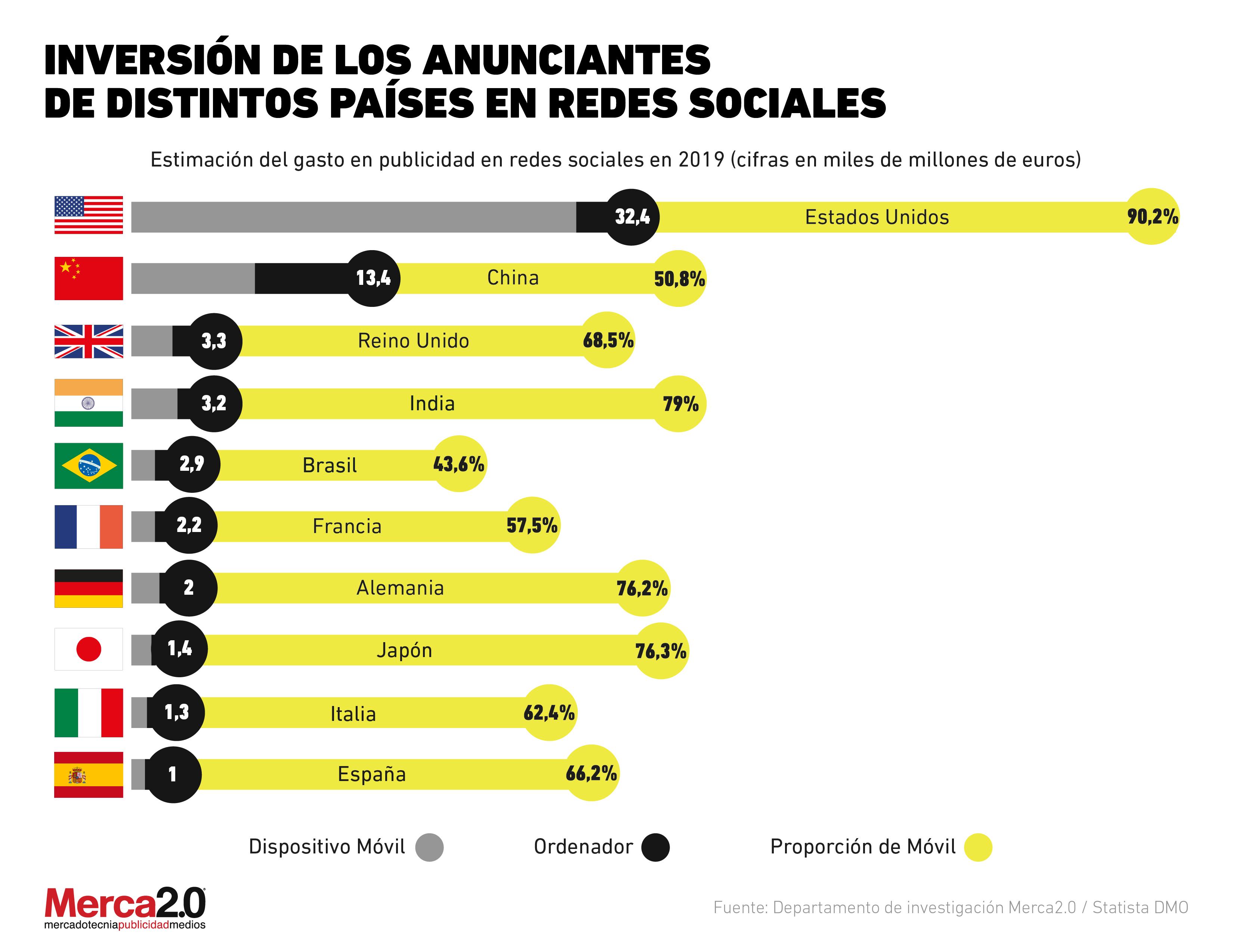 ¿Cuánto invierten los anunciantes en las redes sociales?