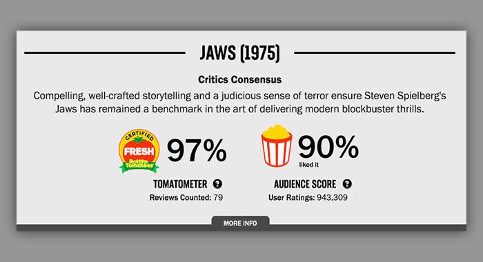 Rotten Tomatoes-calificación