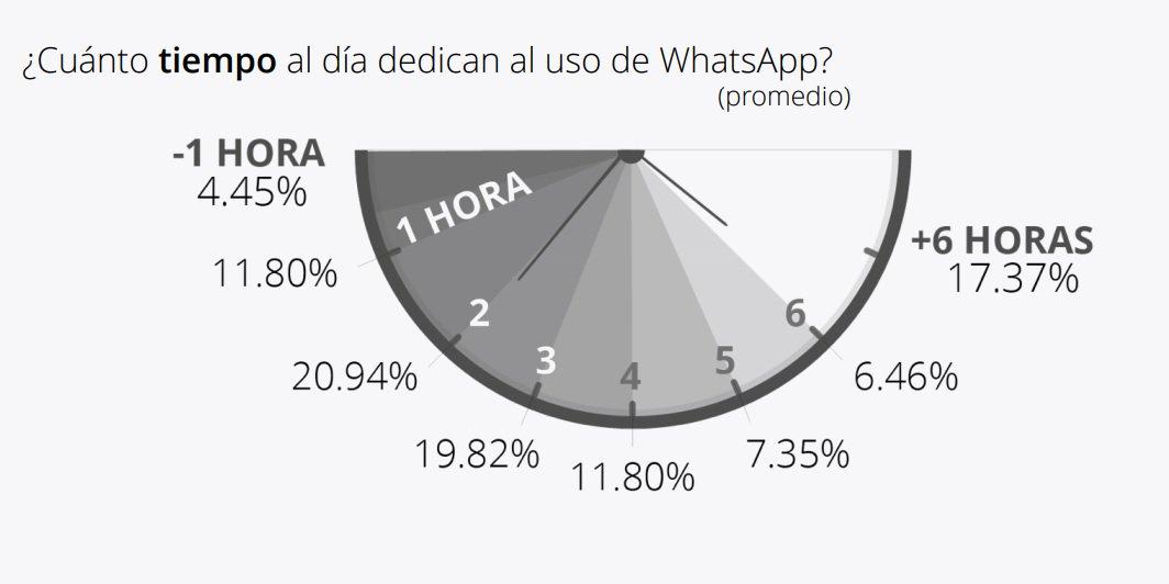 tiempo_whatsapp