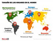 Grafica del día: Tamaño de los hogares en el mundo