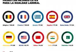 Gráfica del día: Igual laboral en el mundo