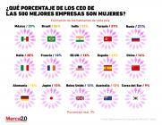 Expectativa vs realidad: ¿Cuántas mujeres CEO hay en las empresas?