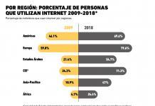 Gráfica del Día: Porcentaje de Usuarios de Internet en el mundo