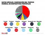 Gráfica del día: Uso de datos móviles