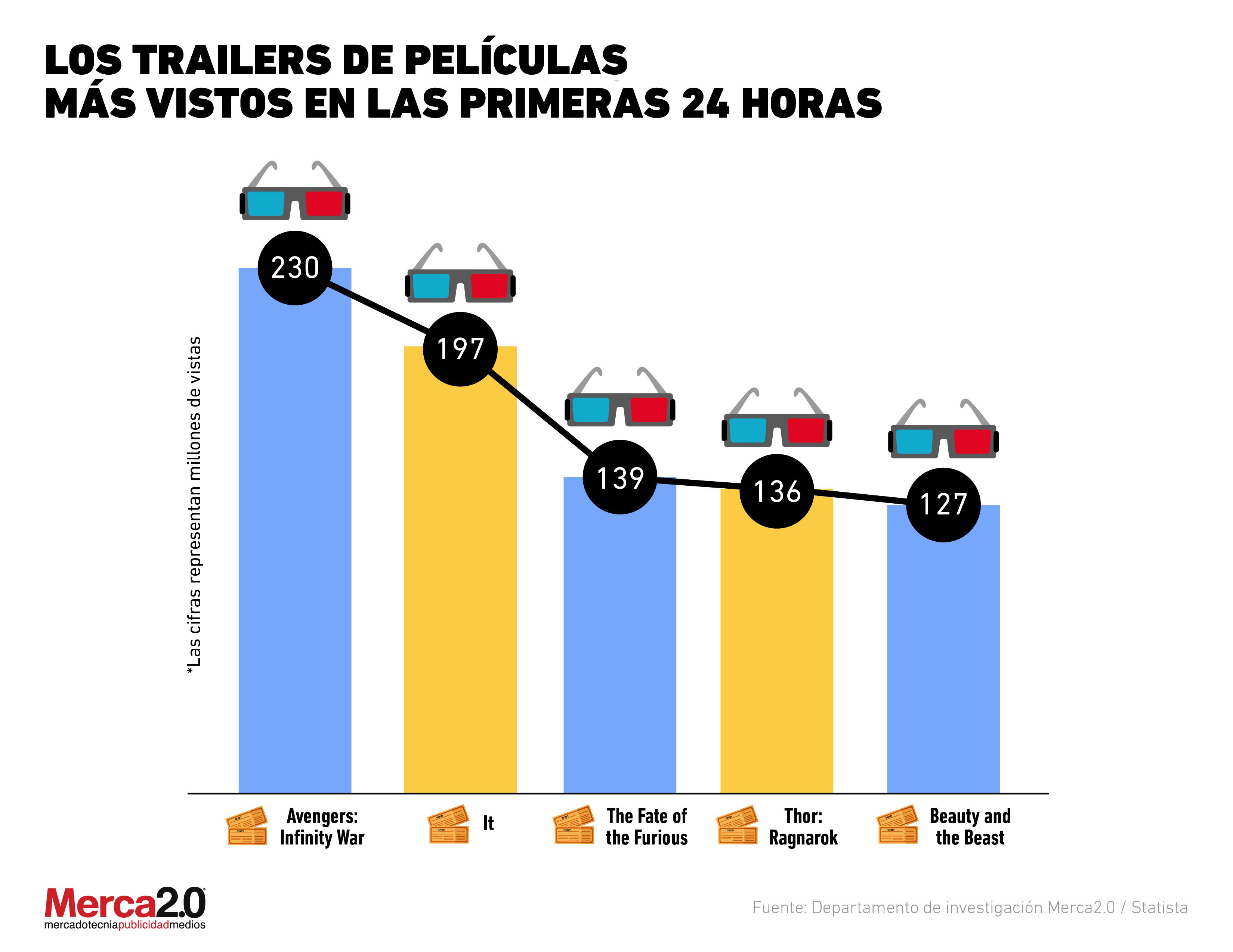 ¿Cuáles son los trailers de películas más vistos en las primeras 24 horas?