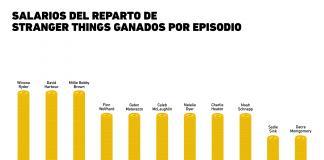 ¿Cuánto ganan los actores de Stranger Things?
