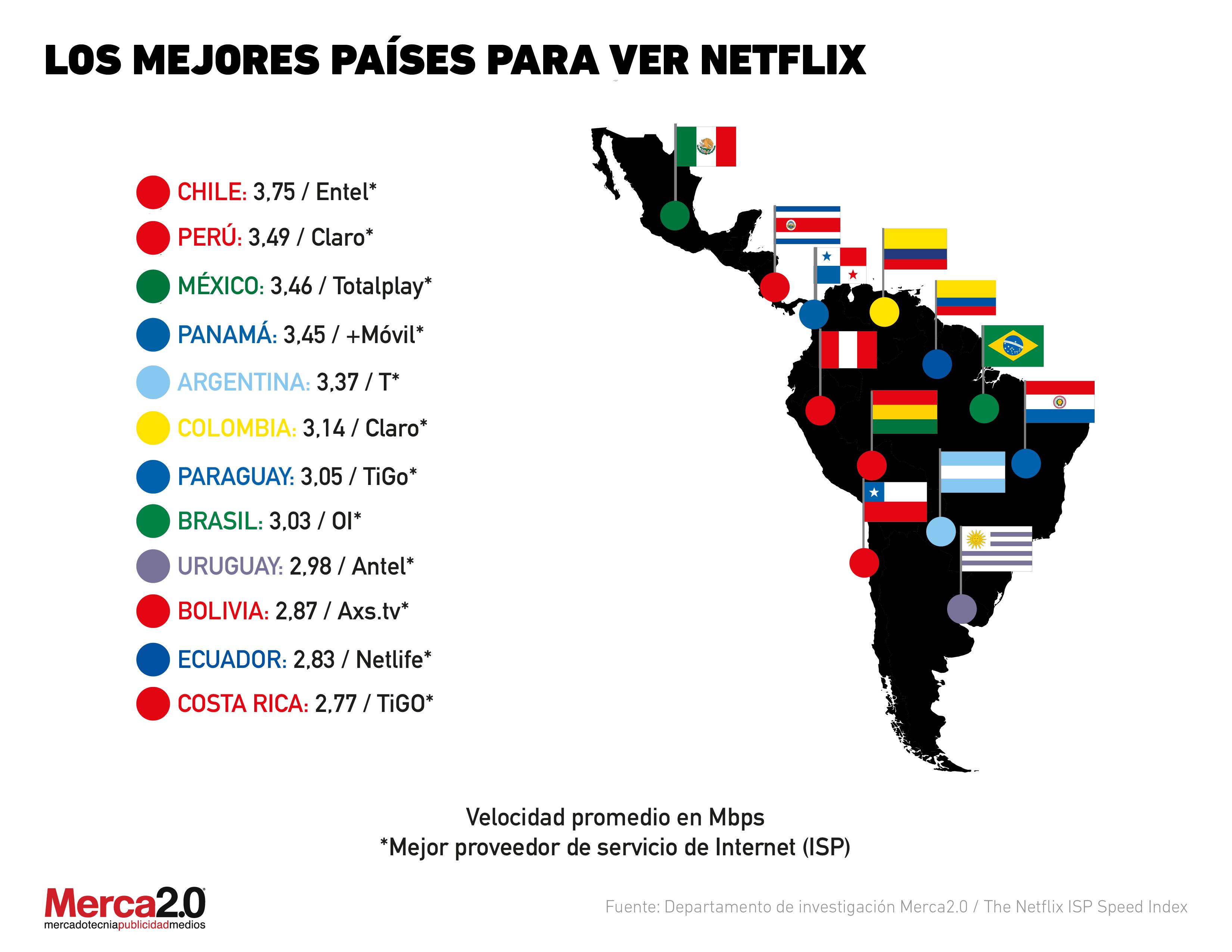 Gráfica el día: Países de Latam con el mejor Internet