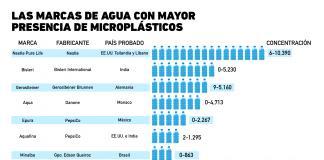 Las marcas de agua embotellada que hacen beber plástico a los consumidores