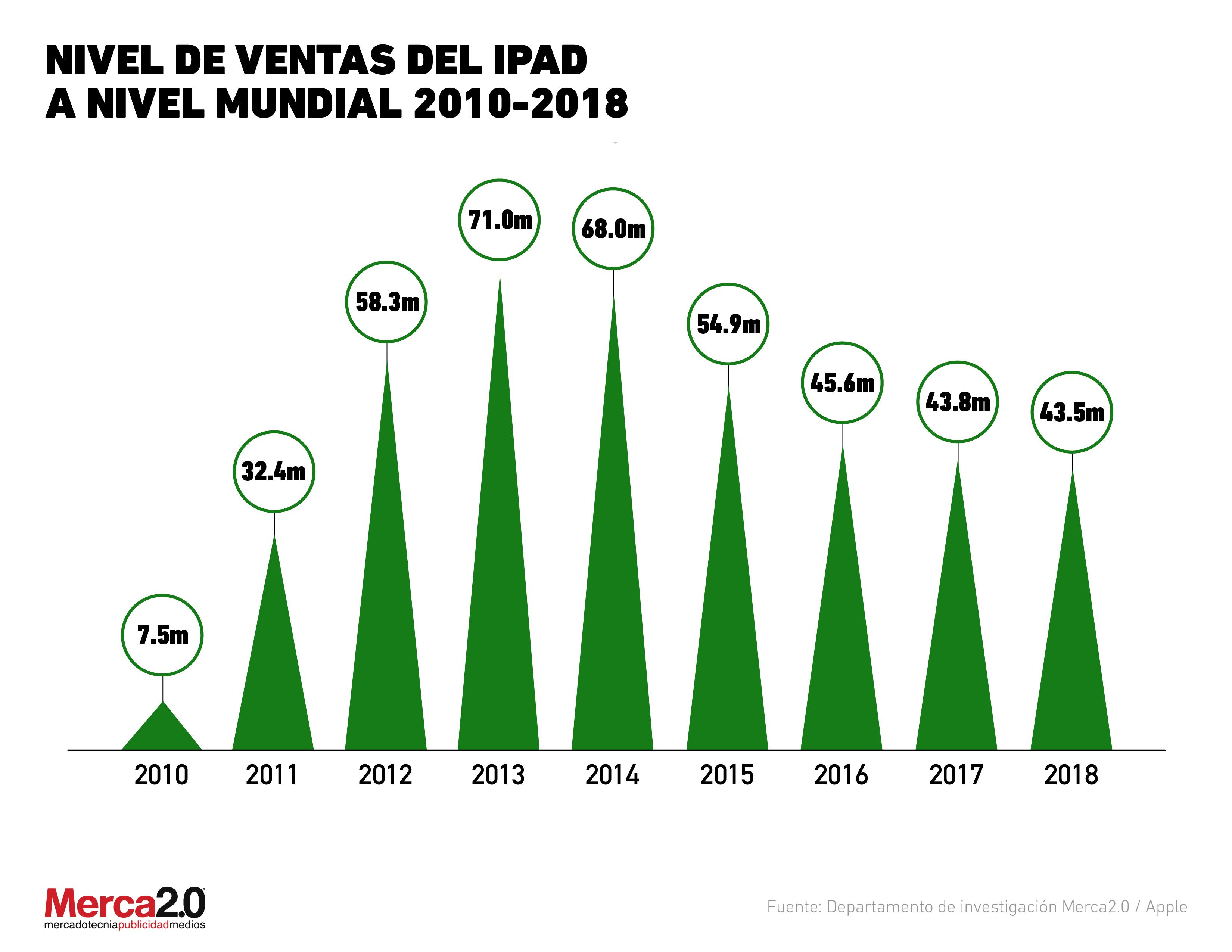 Gráfica del día: Ventas de iPad