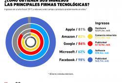 ¿Dónde está el negocio de las principales firmas tecnológicas?