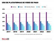 Gráfica del día: Crecimiento de usuarios plataformas streaming