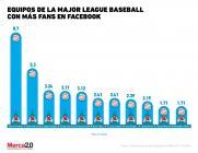 Los equipos de la MLB con más fans en Facebook