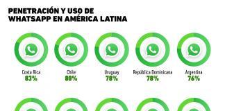 Gráfica del Día. Uso de WhatsApp en Latam