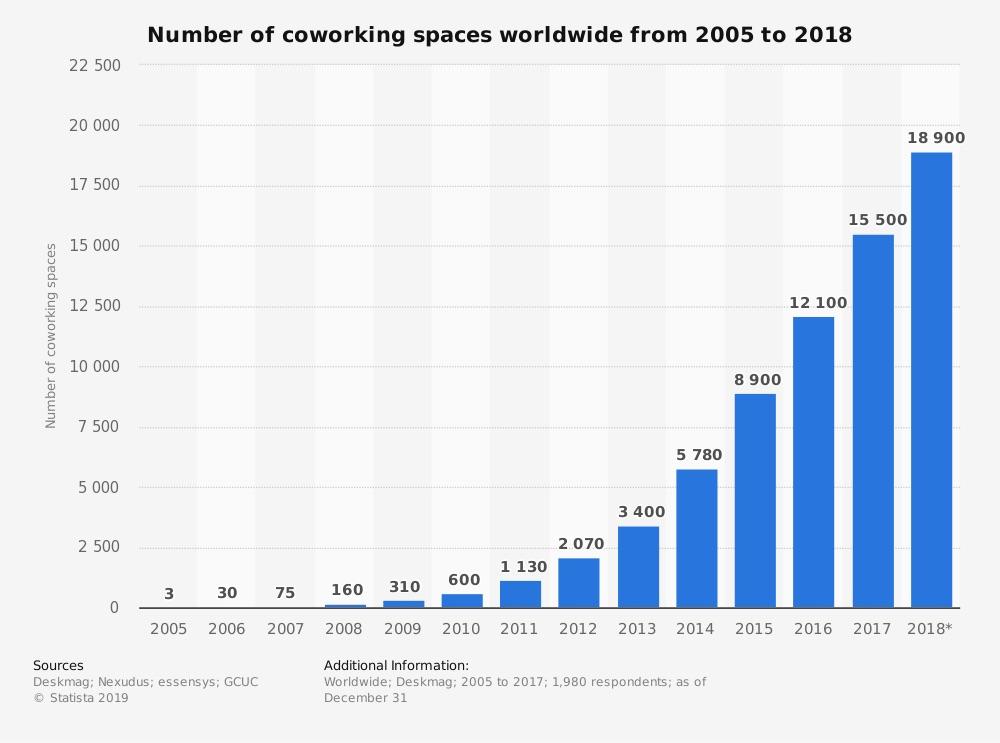 espacios-coworking-grafica