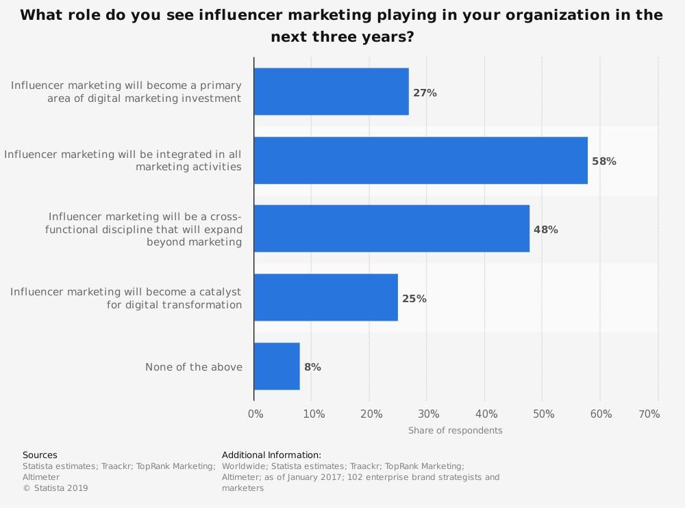 influencer-marketing-rol