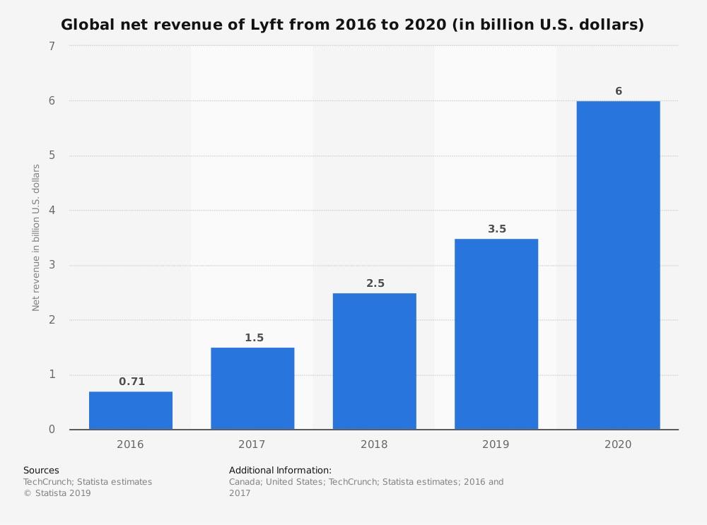lyft-ingresos