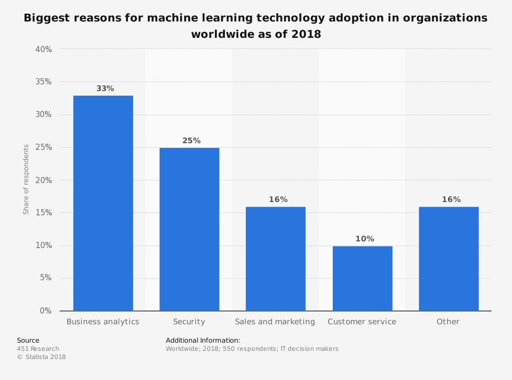 machine-learning-razones