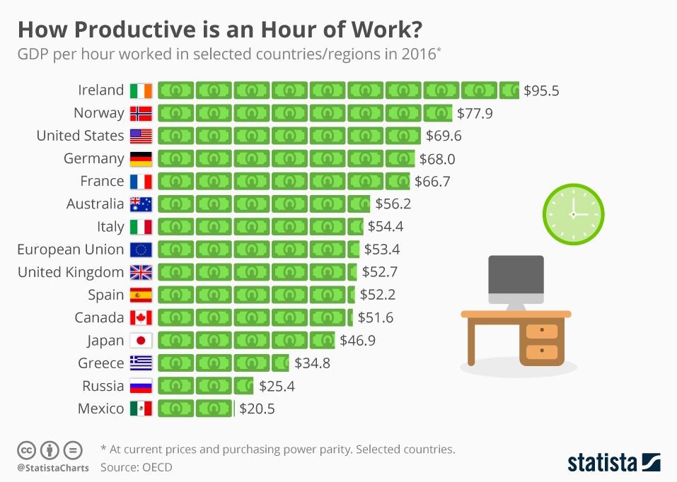 productividad-pib-mundo