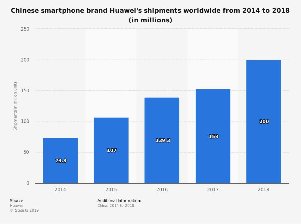 statistic_id729535_huawei-shipments-worldwide-2014---2018
