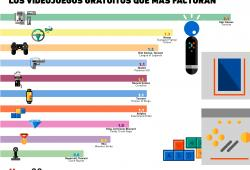 Los videojuegos gratuitos que generan más ingresos