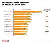 Gráfica del Dia: Automóviles más vendidos Latam