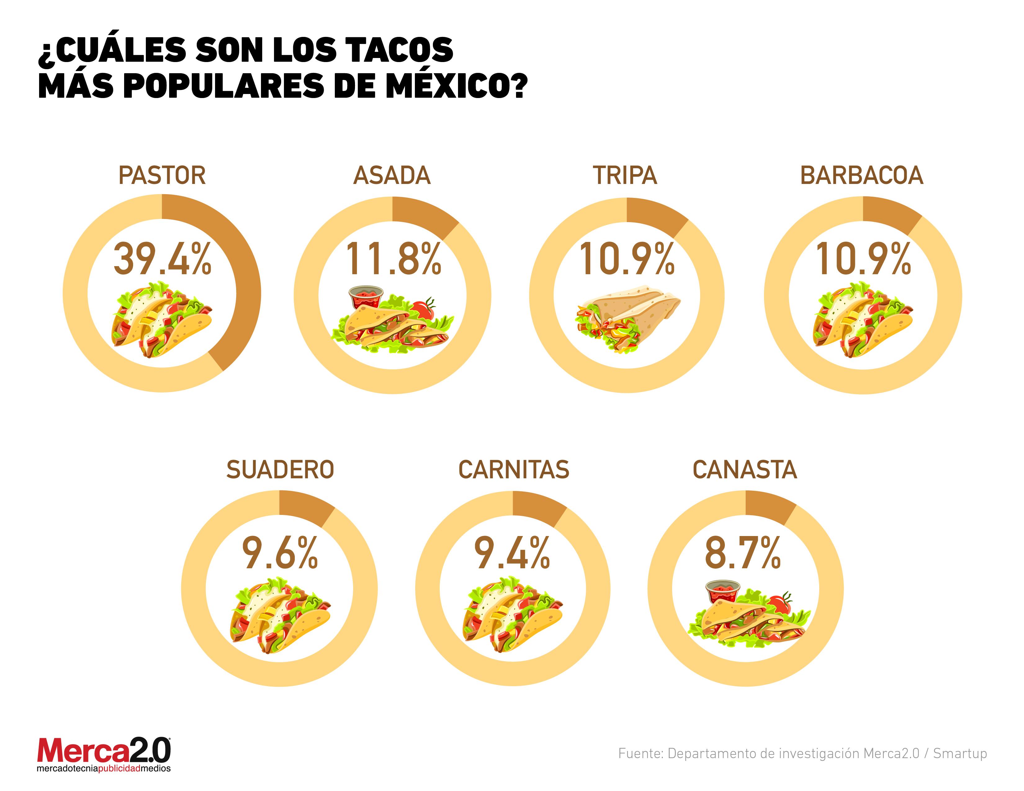 Los tacos favoritos del consumidor mexicano