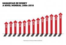Gráfica del día: ingresos de Walt Disney Company