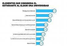 ¿Qué criterios consideran los estudiantes para elegir una universidad?