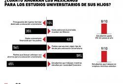 Gráfica del Día: inversión en estudios universitarios