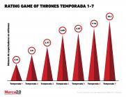 Gráfica del Día: Rating Game of Thrones 1-7 seasons