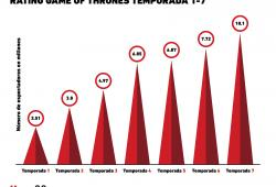 Gráfica del Día: Rating Game of Thrones 1-7 seasons