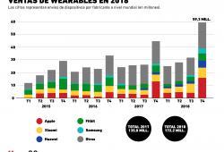 ¿Cómo se encuentra el mercado de los wearables?