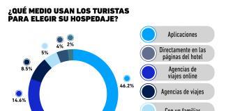 El medio preferido de los turistas para elegir su hospedaje