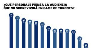 Los personajes de Game of Thrones que se cree que morirán