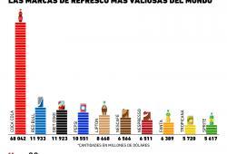 ¿Cuáles son las marcas de refresco más valiosas del mundo?