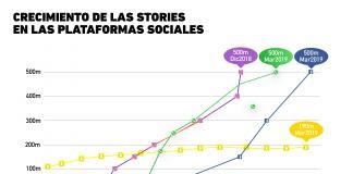 El abrumador crecimiento de las stories en plataformas sociales
