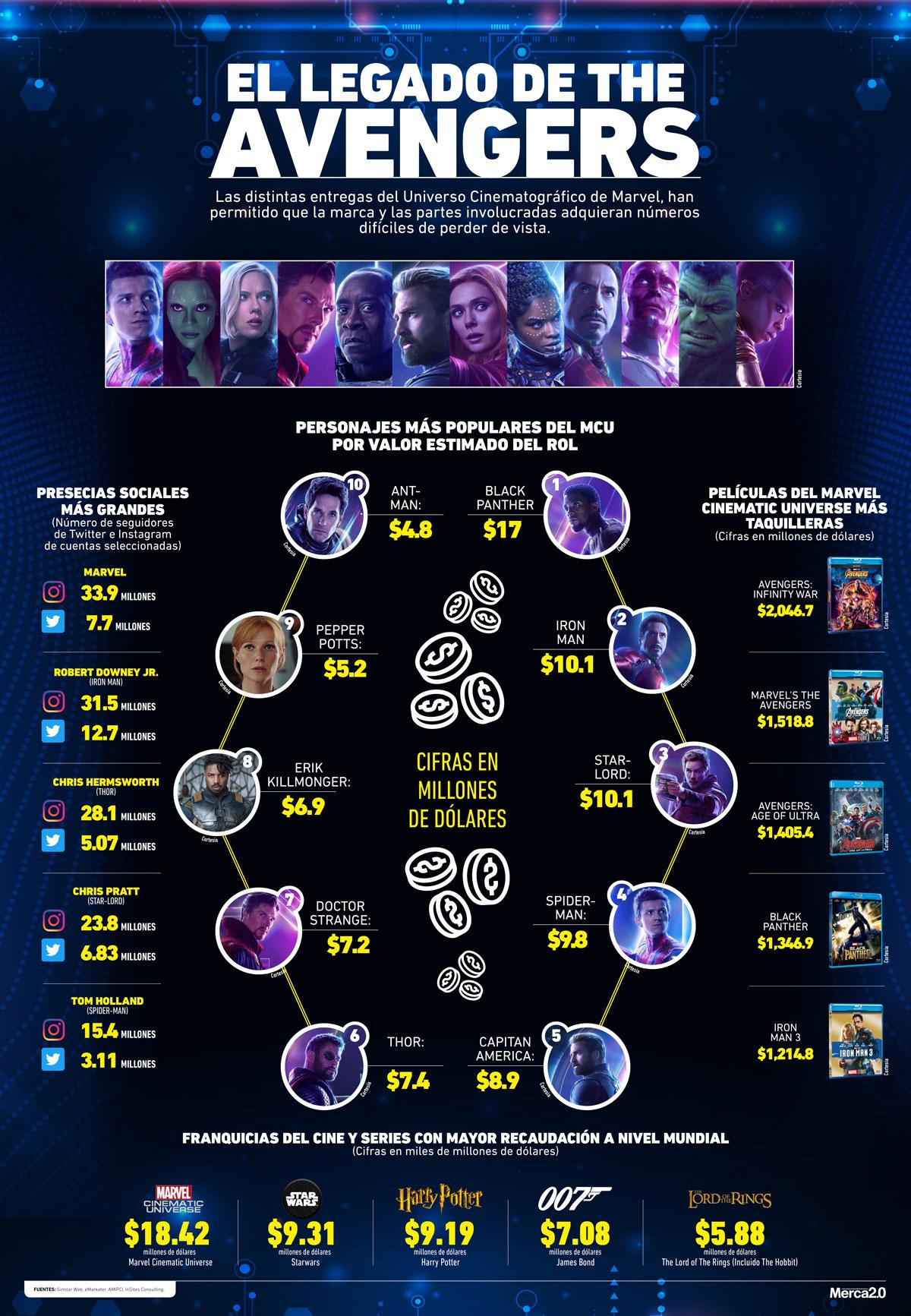 Se estrenó Avengers: Endgame… ¿y ahora qué sigue para el Universo Cinematográfico Marvel?