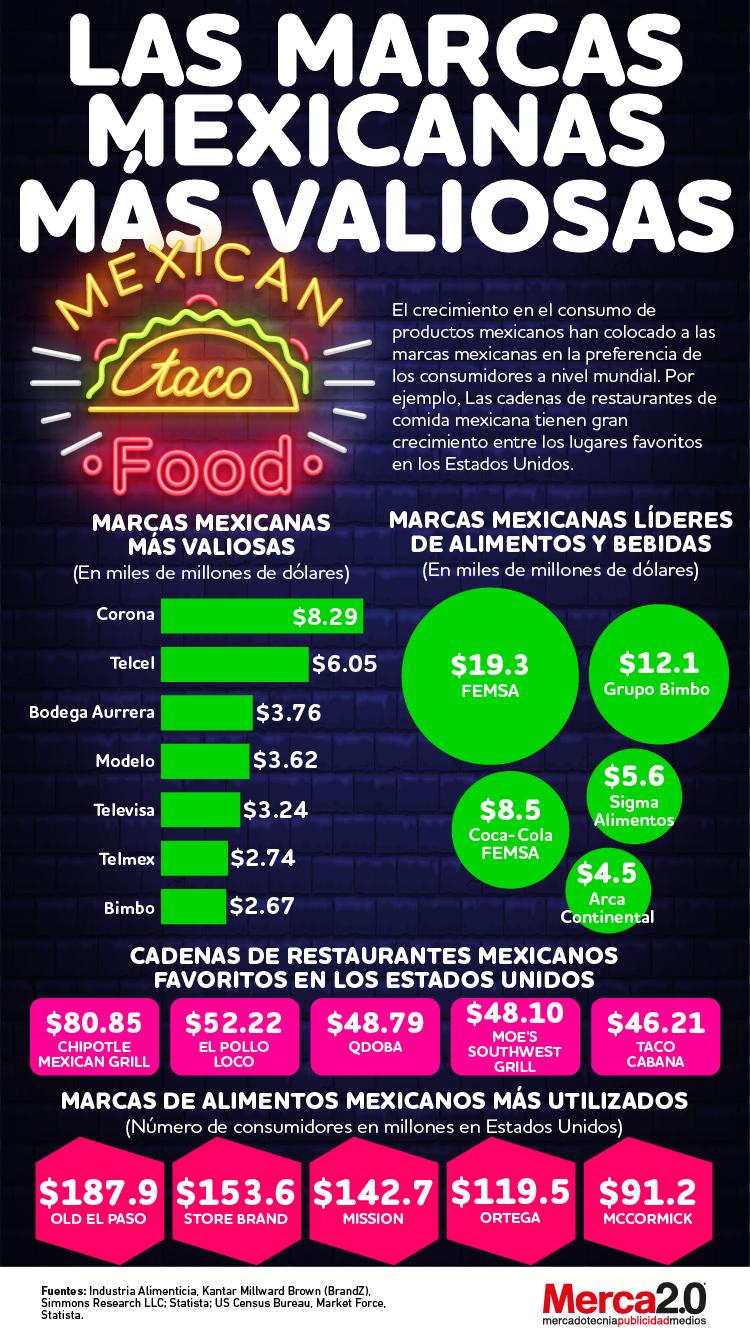 Infografía-marcas-mexicanas
