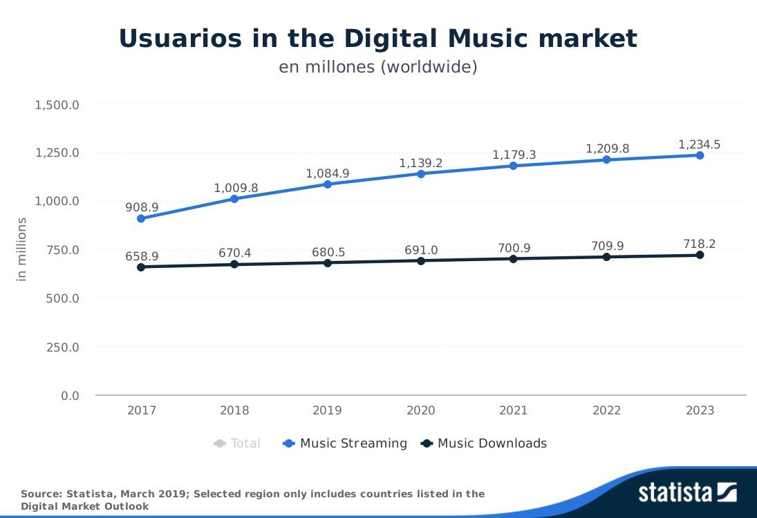 El servicio Spotify llega a 100 millones de subscriptores