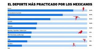 ¿Cuáles son losdeportes más practicados por los mexicanos?