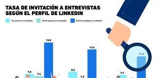 ¿LinkedIn realmente sirve para mejorar las posibilidades de conseguir trabajo?