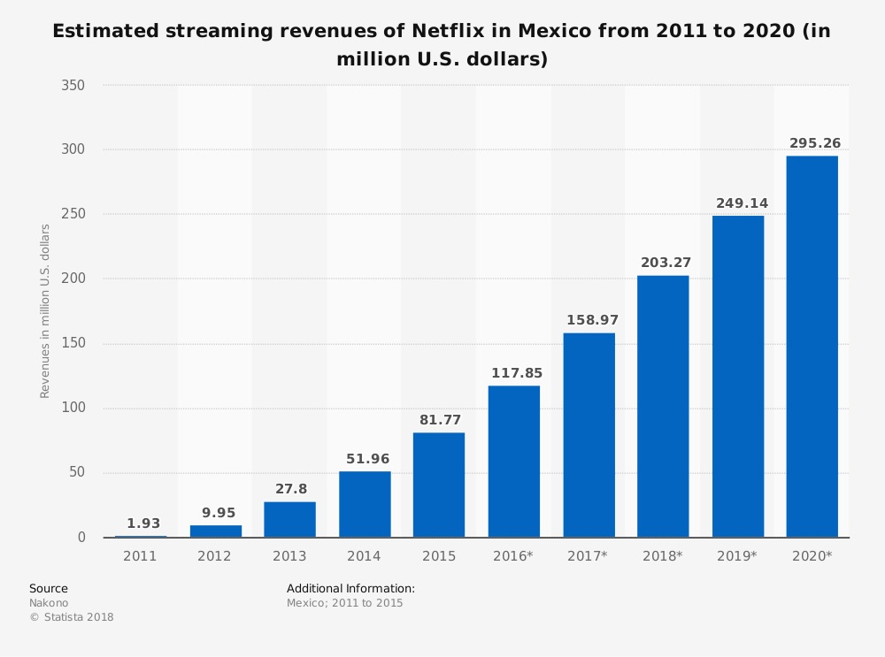 statistic_id612294_mexico_-netflix-streaming-revenues-2011-2020