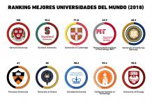 universidad ranking
