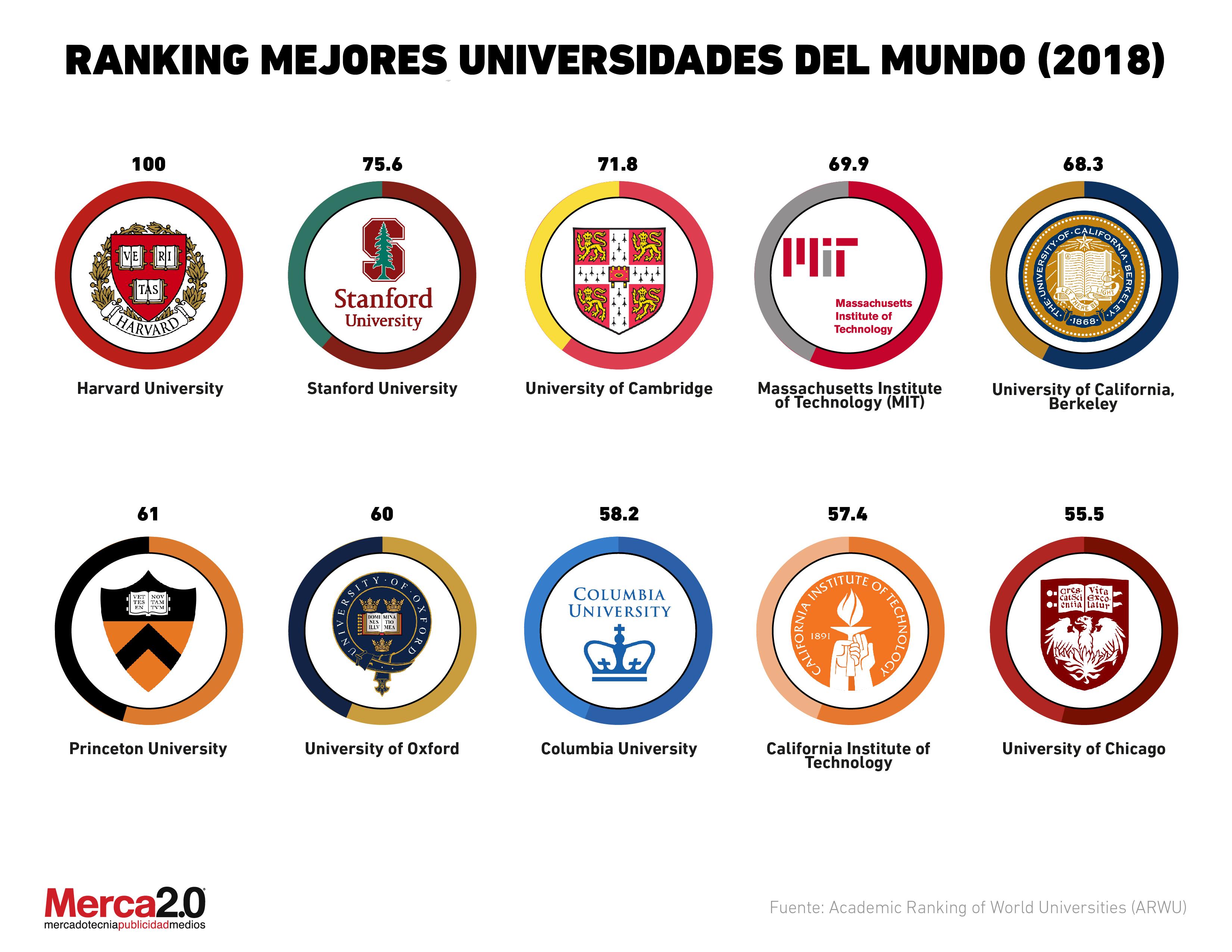 universidad ranking