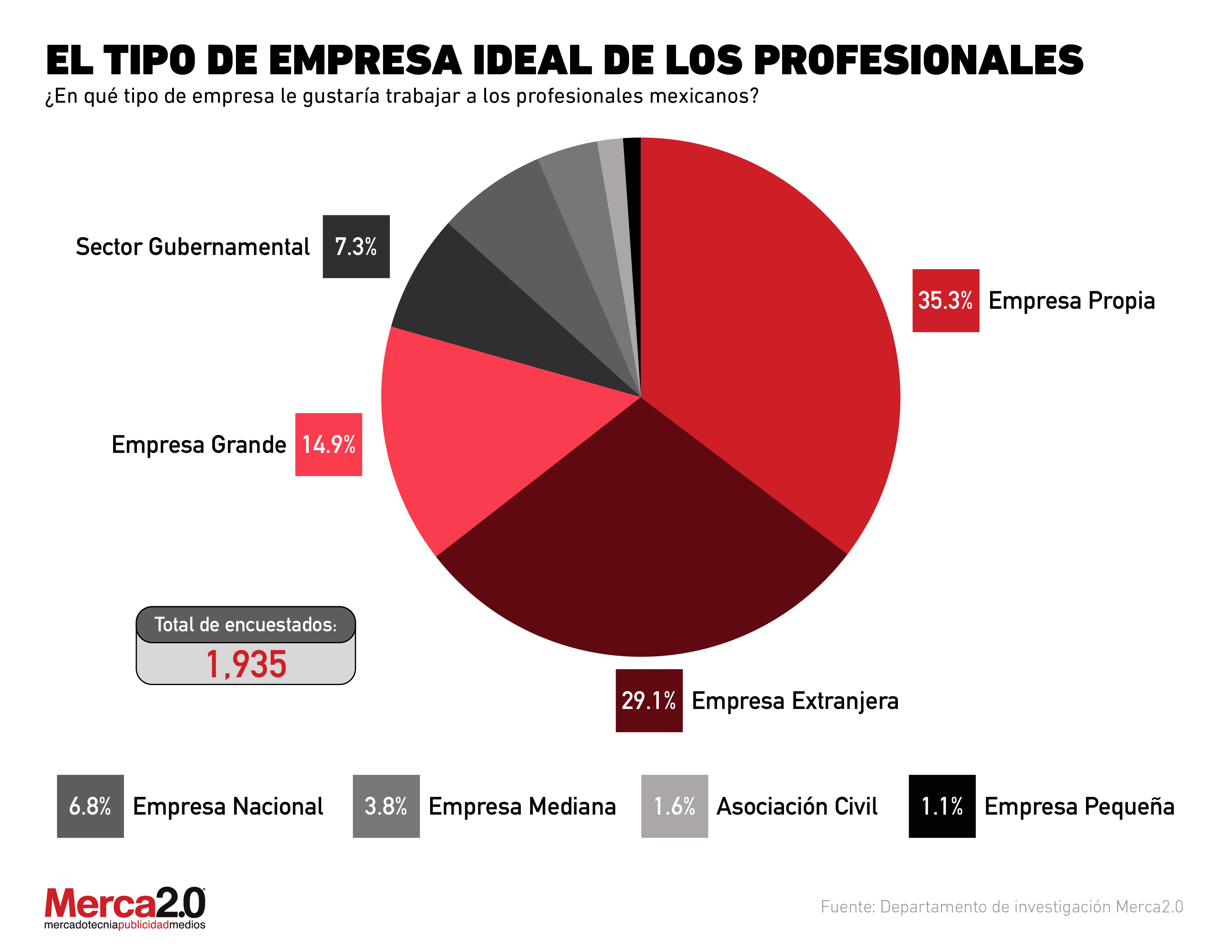 ¿En qué empresas quieren trabajar los profesionales mexicanos?